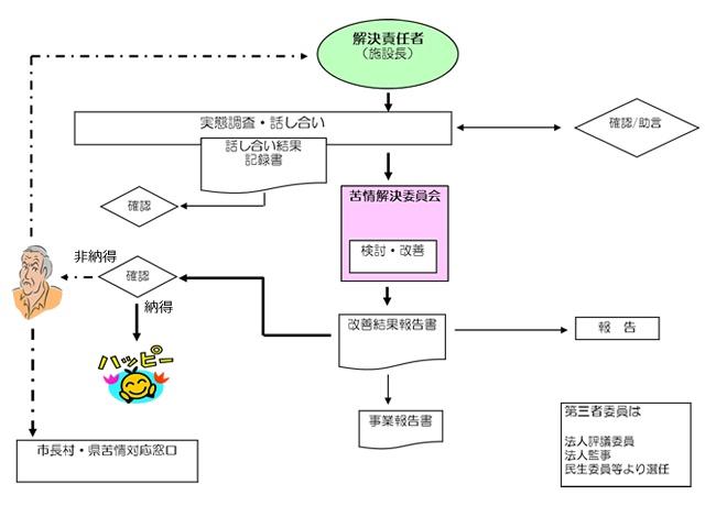 苦情・相談解決フローチャート